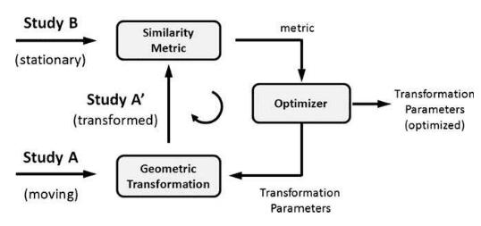 Basic process of image registration algorithm (source: AAPM TG-132)