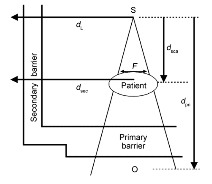 Illustration of variables used in NCRP 151 shielding calculations.