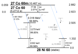 Cobalt-60 (Co-60) decay scheme
