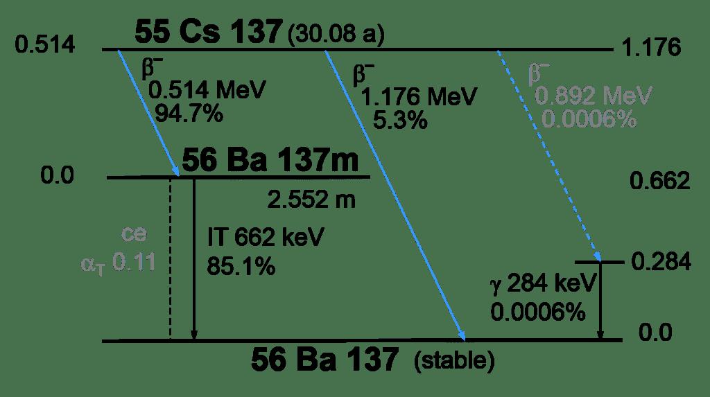 Cesium-137 (Cs-137) Decay Scheme