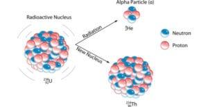 Alpha decay of Uranium-238
