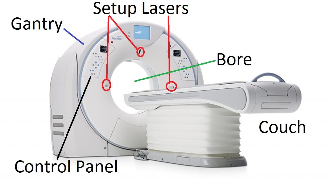 Illustration of CT scanner bore, setup lasers, control panel, and couch or table.