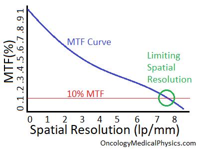 Understanding the modular transfer frunction (MTF).