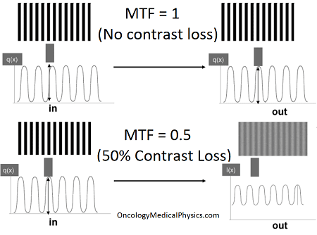 Modular transfer function (MTF) impact on spatial resolution in line pair per millimeter (LP/mm).