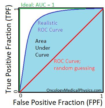 Illustration of ROC curve.