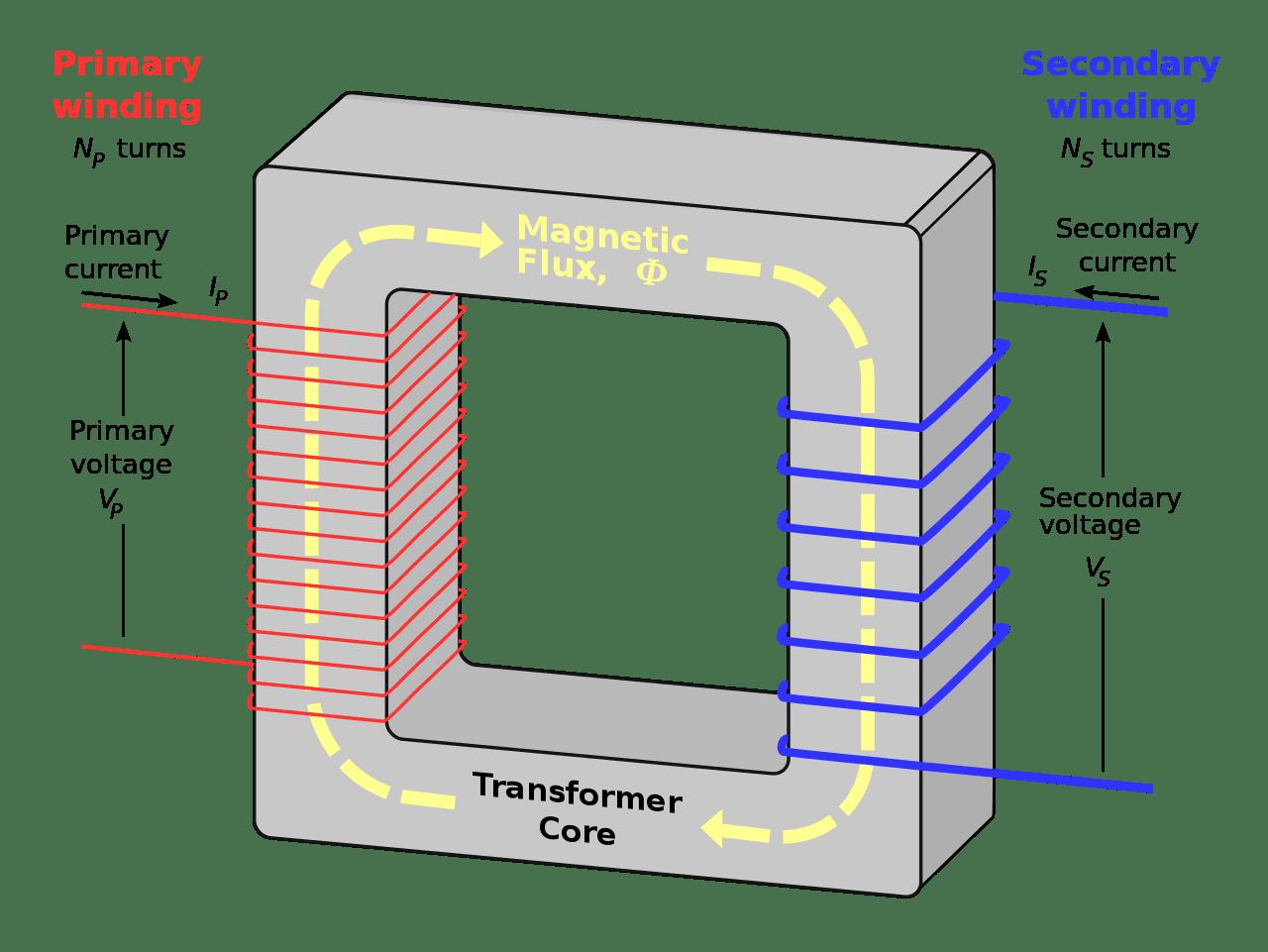 Diagram of a transformer