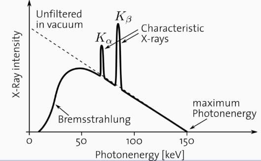 Photon spectrum for x-ray tube operating at 150kVp