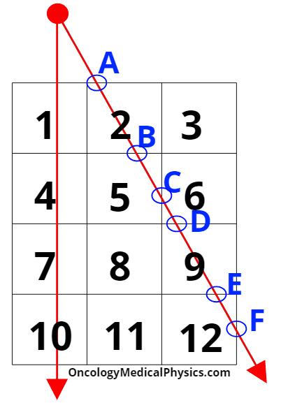 Illustration of ray tracing algorithm