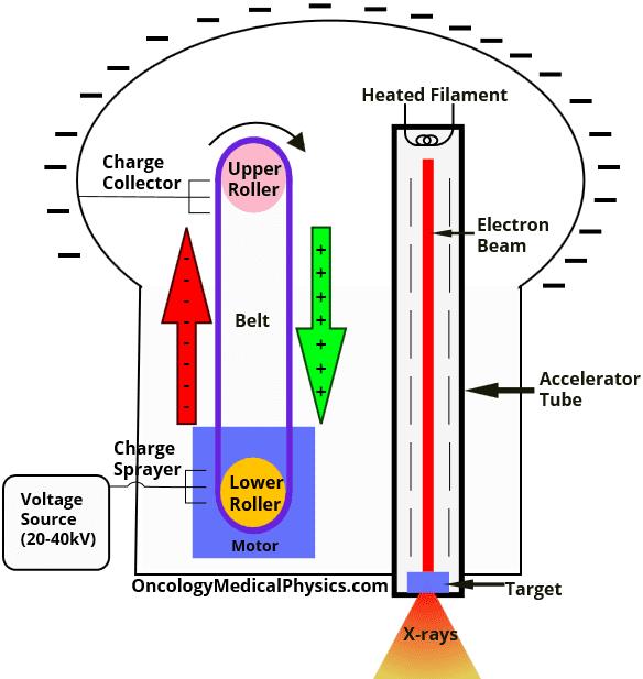 Illustration of a van de graff accelerator capable of producing medical radiation beams.