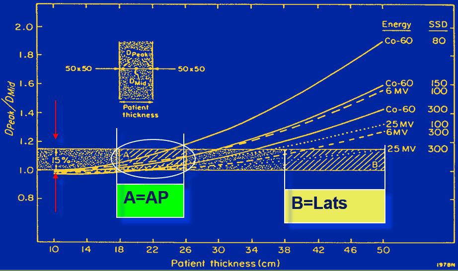 Higher energy is generally improves homogeneity. Source: AAPM TG-29 Figure 2.