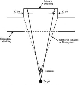 Illustration of primary barrier width for barrier protruding outside vault.