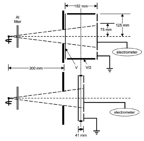 WAFAC measurement setup. Source: AAPM TG-43U1.