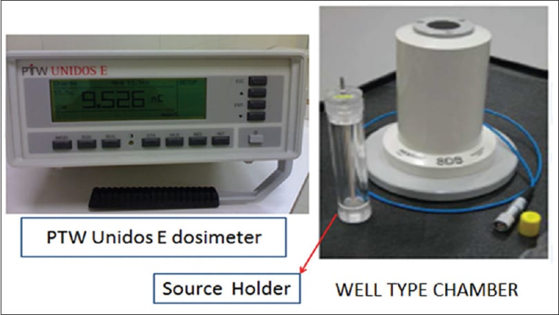 Well type ionization chambers used for source activity verification.