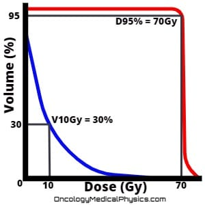 Dose volume histogram indicates dose at volume and volume at dose locations.