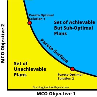 Illustration of the Pareto-surface used in MCO optimization.