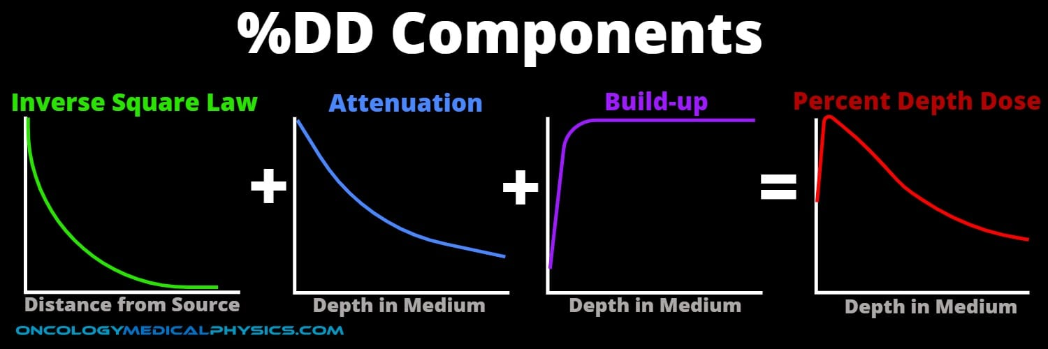 Percent depth dose is influenced by inverse square law, attenuation, and build up.