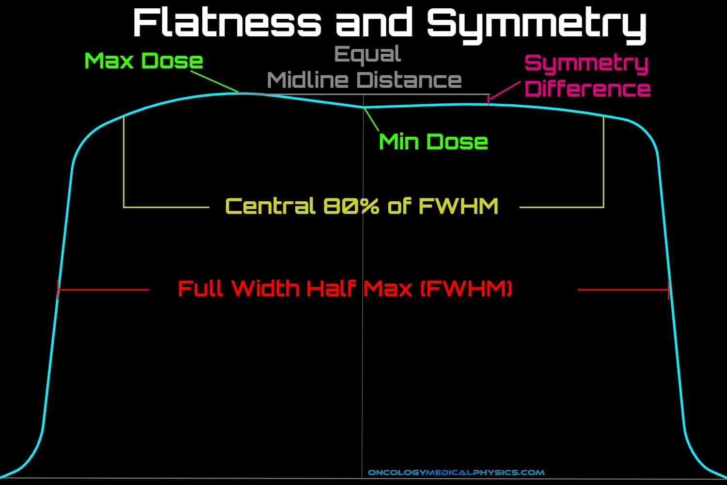 AAPM TG-45 definitions of flatness and symmetry for radiation therapy beams