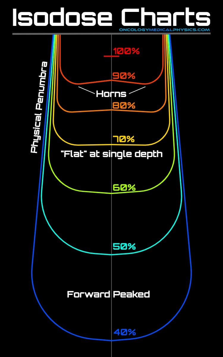 Isodose chart with dose horns, penumbra, flat region, and forward peak.