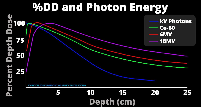 Photon Percent Depth Dose (%DD) diagram and energy for Co-60, kV, 6MV, and 18MV