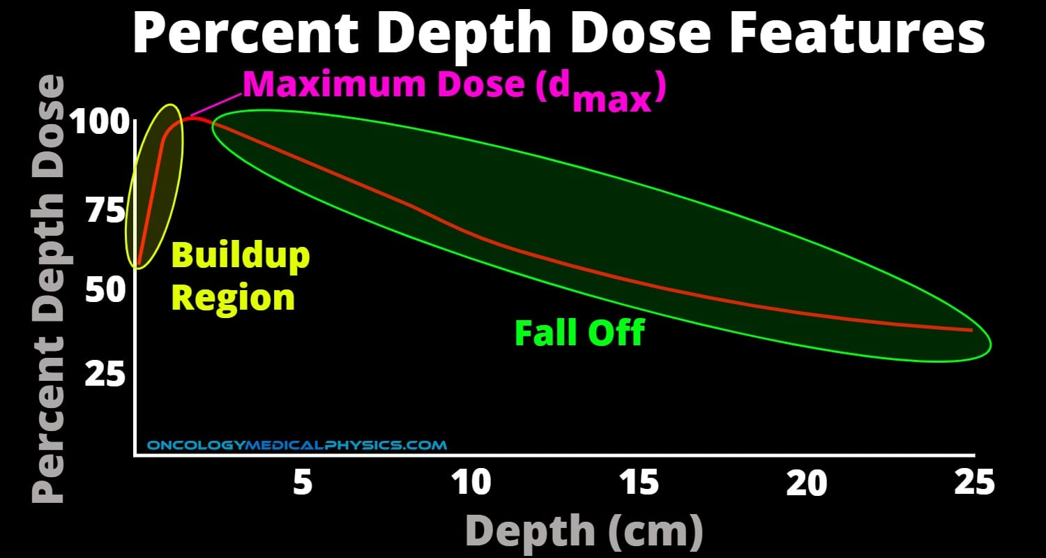 Illustration of regions of PDD graph including buildup, dmax, and dose fall off.