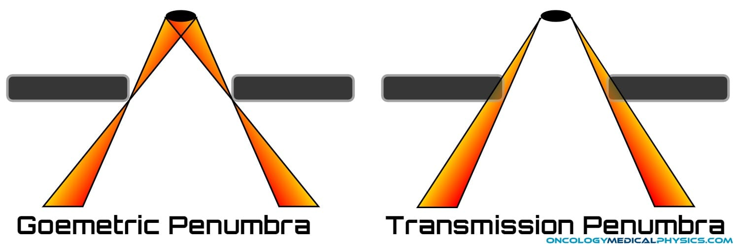 Geometric and Transmission Penumbra in radiation therapy