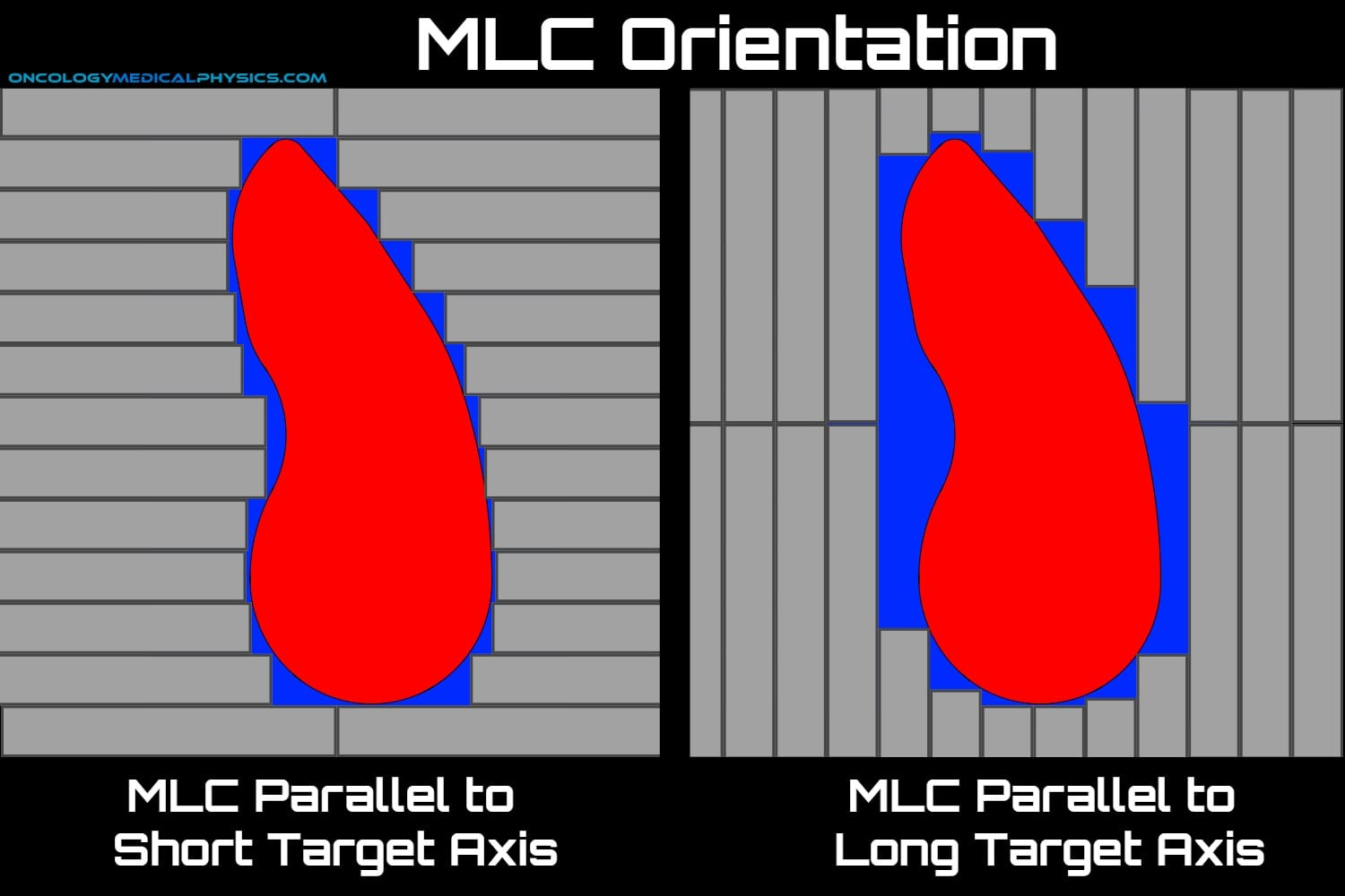 MLC orientation, collimator rotation, is important to minimize normal tissue dose.
