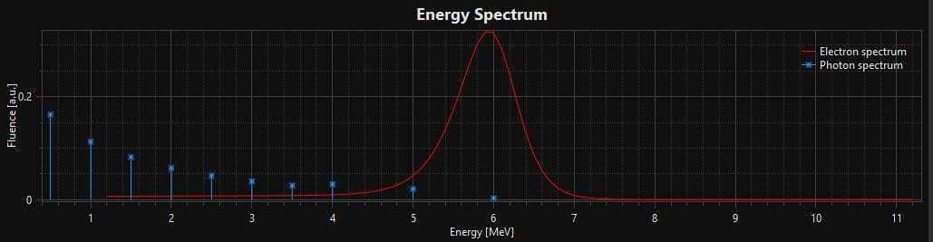 Electron and contaminant photon energy spectrum of a 6MeV beam.