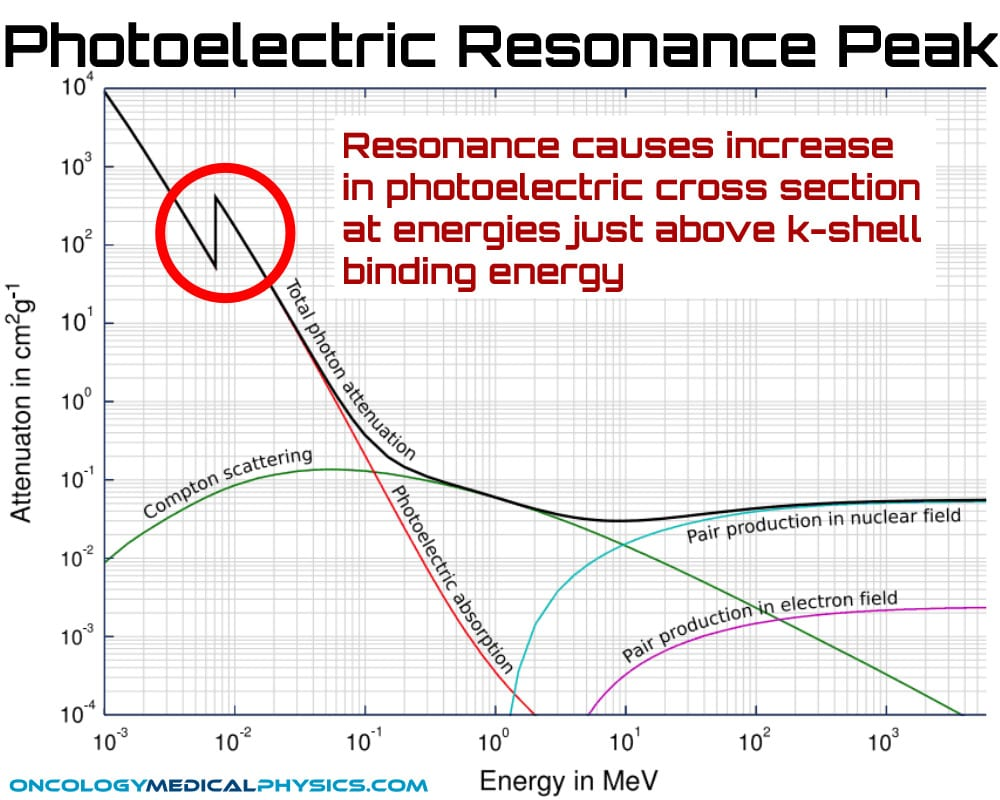 Resonance causes increase in photoelectric cross section at energies just above k-shell binding energy