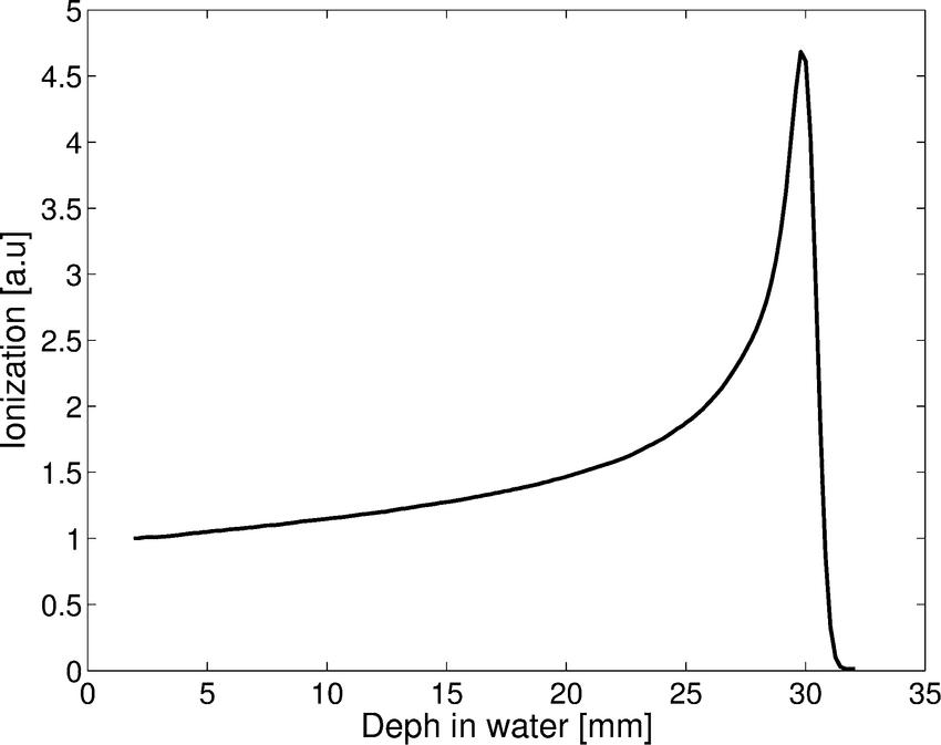 62MeV proton beam shows Bragg-Peak in water.