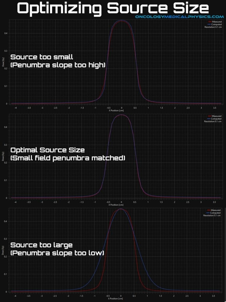 Optimal source size matches penumbra in small field measurements.