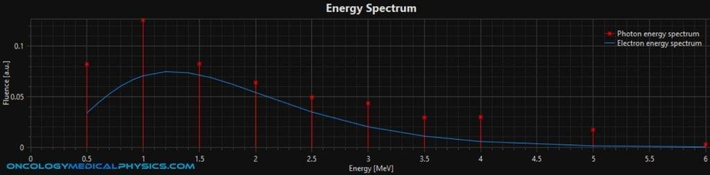 Photon and electron energy spectrum for a 6MV photon beam model.