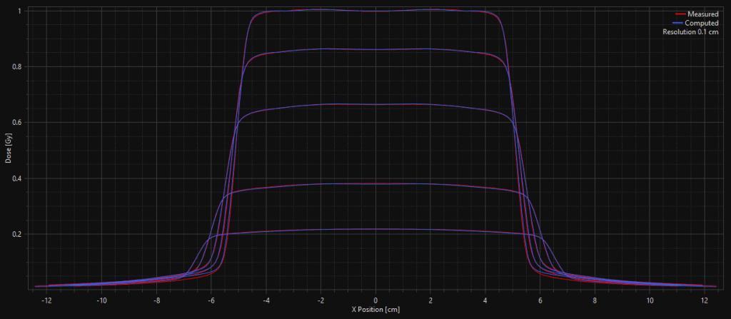 Photon profiles taken at multiple depths.