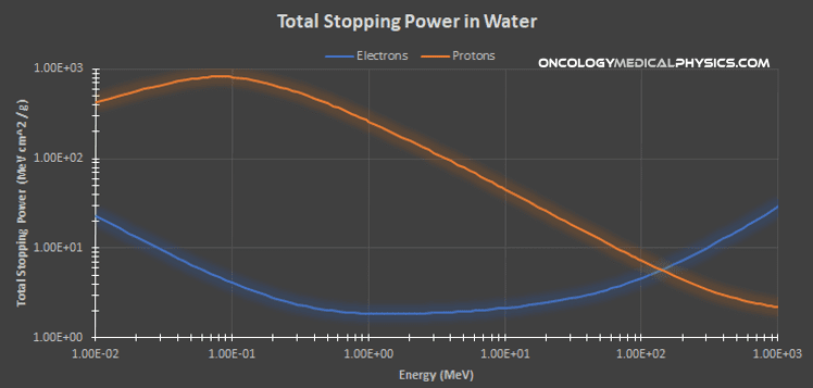 Comparison of total stopping power in water for electron and proton beams.