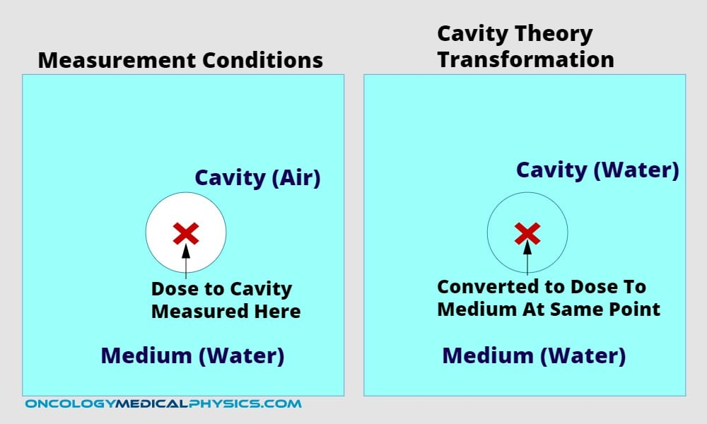 Illustration of cavity theory dose transformation using ion chamber.