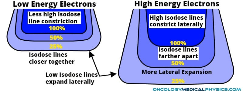 Energy impacts electron isodose lines