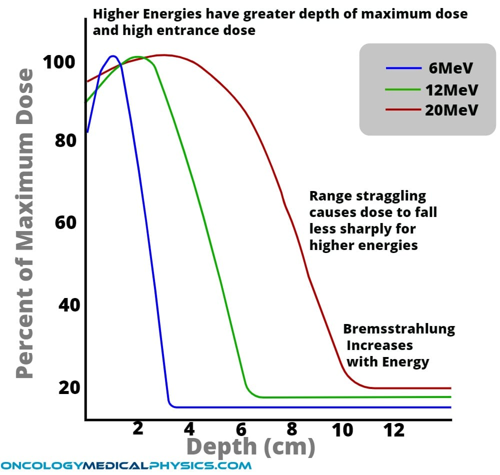 Understand the impact of electron energy on dose distribution, range, and buildup.