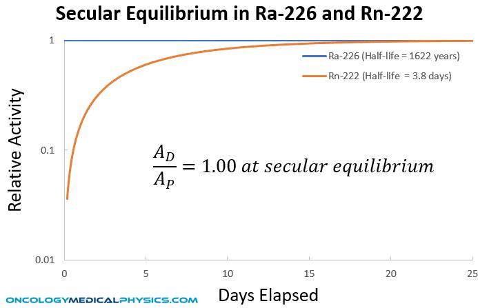 Example of secular equilibrium. Radium-226 (half life ~ 1,622 years) decays to Radon-222 (half life ~ 3.8 days).