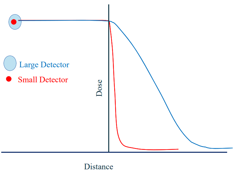 Illustration of the impact of detector volume on profile edge appearance in small field dosimetry.