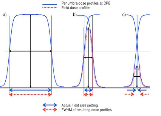 Illustration of penumbra broadening of small fields.