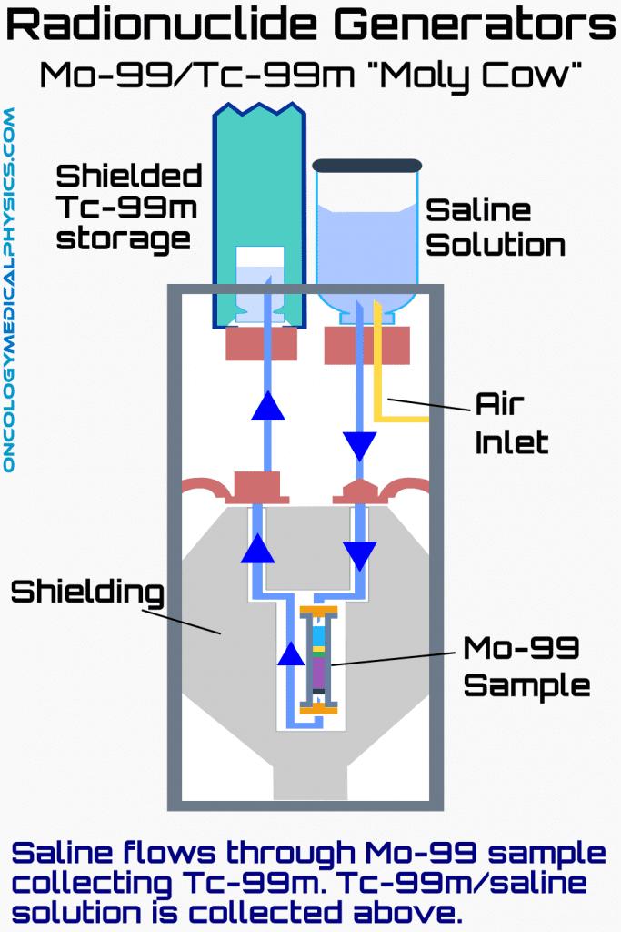 Radionuclide generator moly cow uses mo-99 to create tc-99m