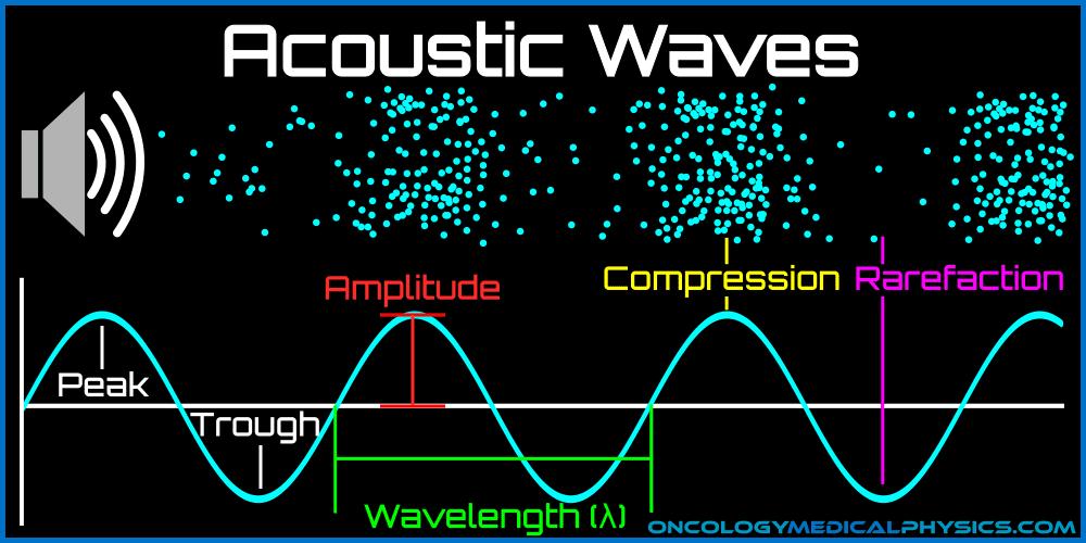 Illustration of acoustic wave components including peak, trough, amplitude, wavelength, compression, and rarefaction.