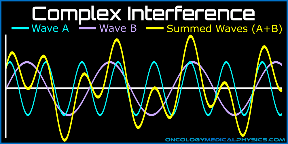 Complex interference patterns occur when wave have different frequencies.