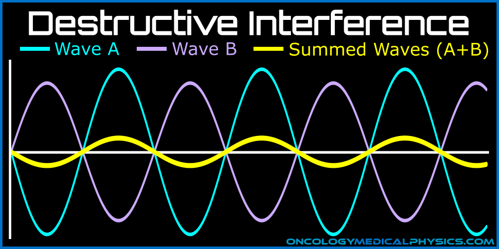 Destructive interference occurs when waves have equal frequency but opposite phase.