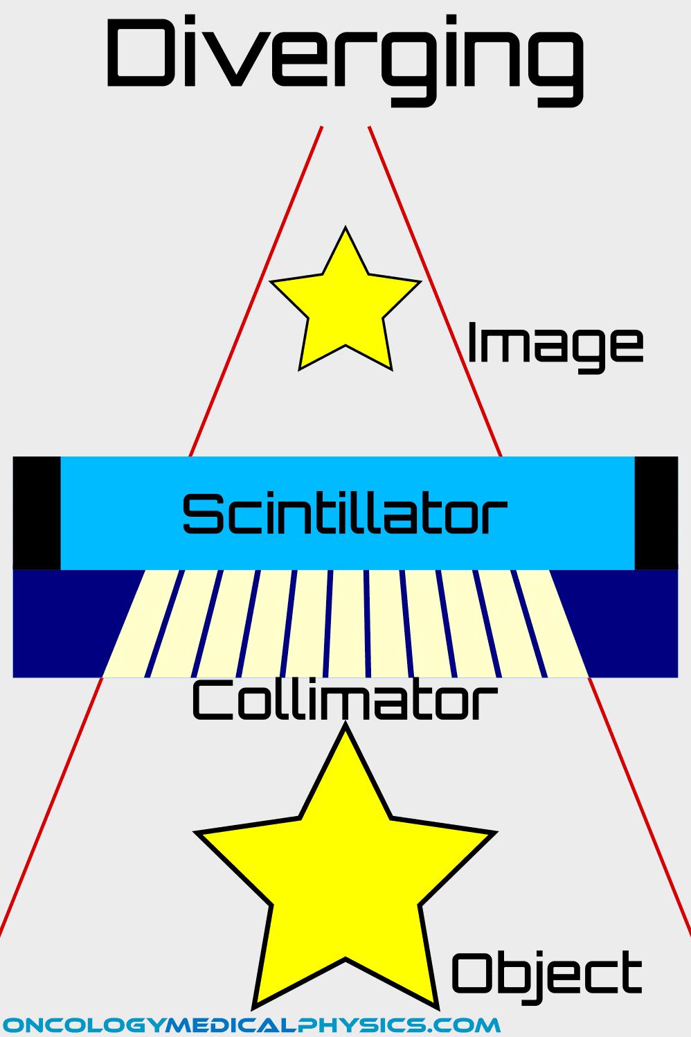 Diverging collimator anger gamma camera