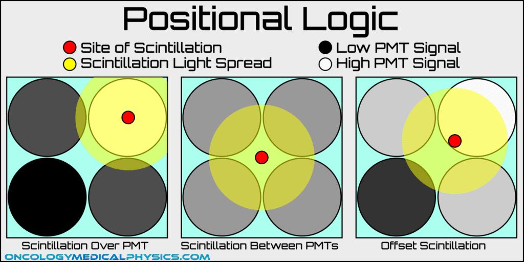 Positional logic of anger gamma scintillation camera
