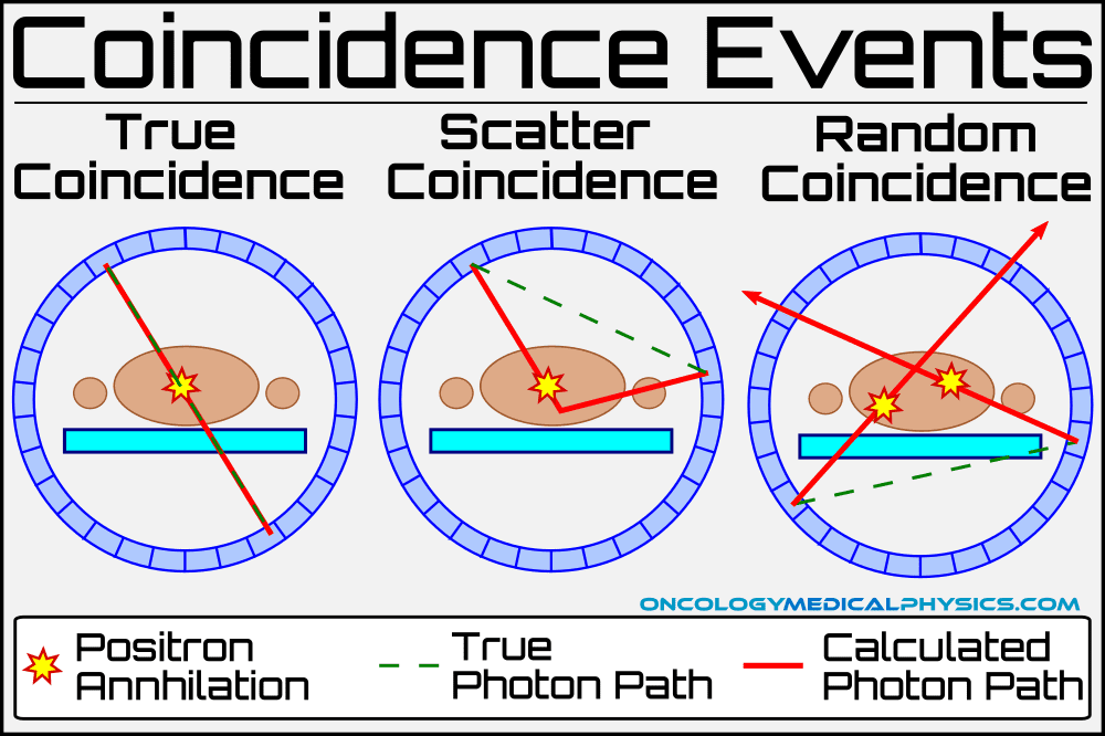 Types of PET scanner coincidence events include true, scatter, and random events.