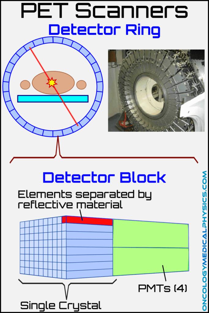 Illustration of positron emission tomography PET scanner design.