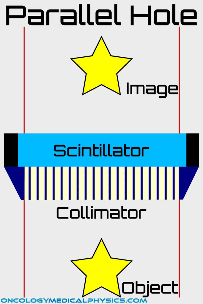 Parallel hole collimator gamma camera
