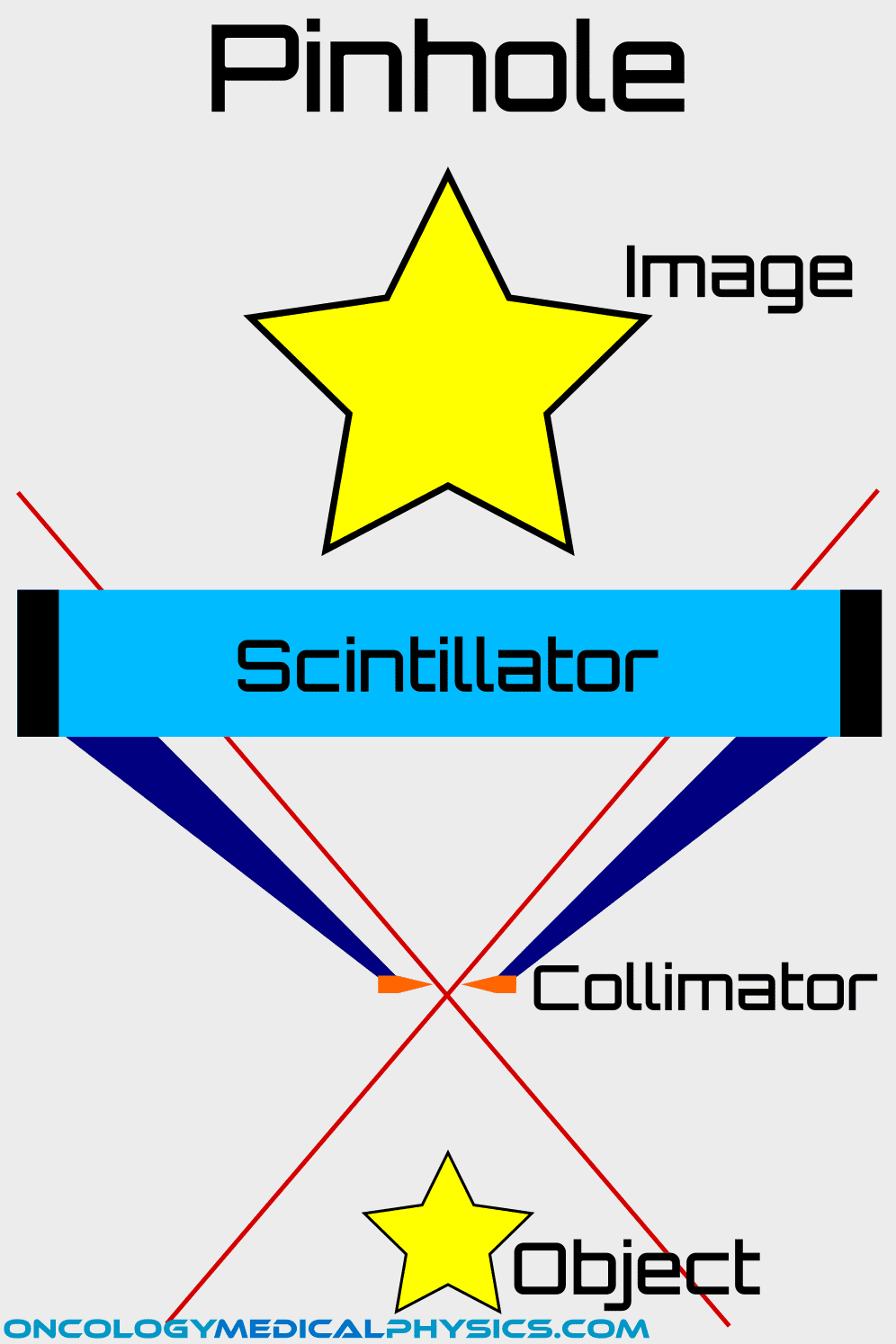 Pinhole collimator used on gamma scintillation nuclear camera
