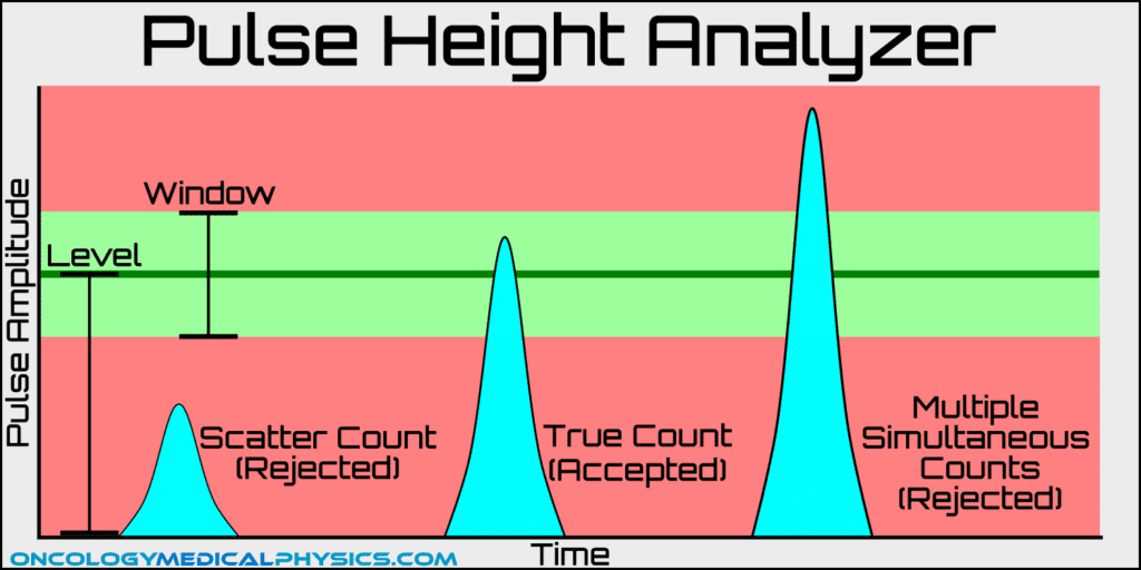 Illustration of pulse height analyzer rejection based on window and level.